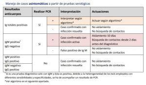 mANEJO DE LOS ASINTOMATICOS