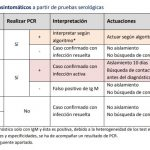100 Euros PCR | 40 Euros Test Rápido|CORONAVIRUS|COVID-19