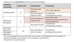 Actitud de interpretar la positividad de IgG Y IgM en pacientes sin PCR