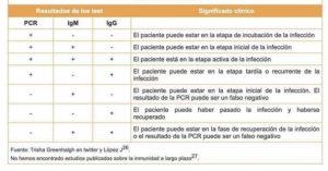 INTERPRETACIÓN DEL PCR Y EL TEST RÁPIDO