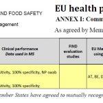 Test rápido de antígenos reglamento europeo -USA